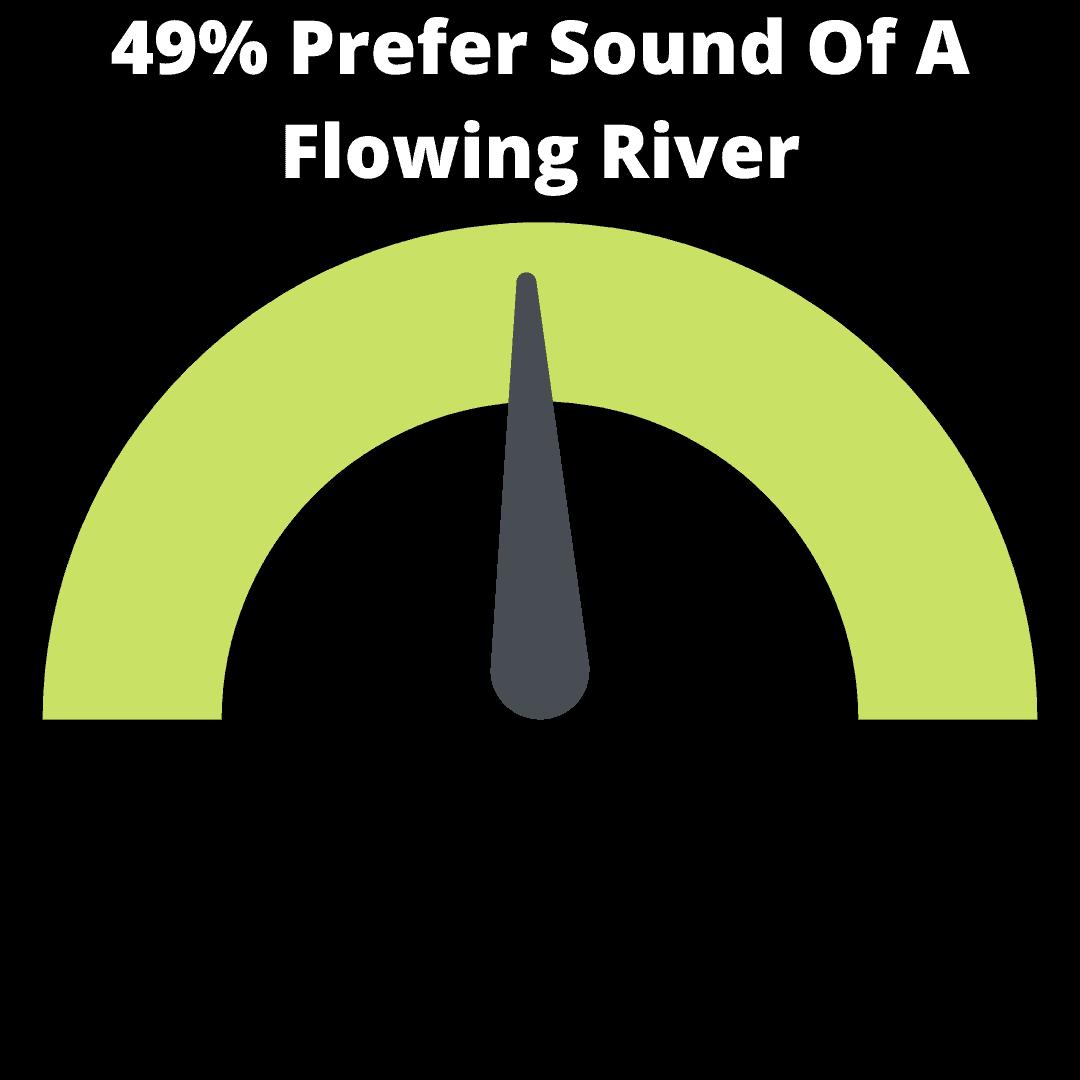 49% Prefer Sound Of A River infographic